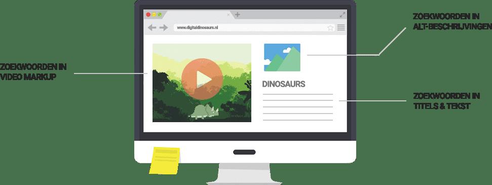 Zoekwoordenonderzoek voorbeeld website + tekst - Digital Dinosaurs